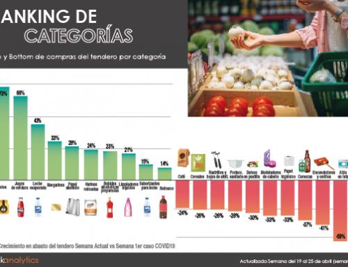 Análisis del impacto del COVID19 en el canal tradicional de México