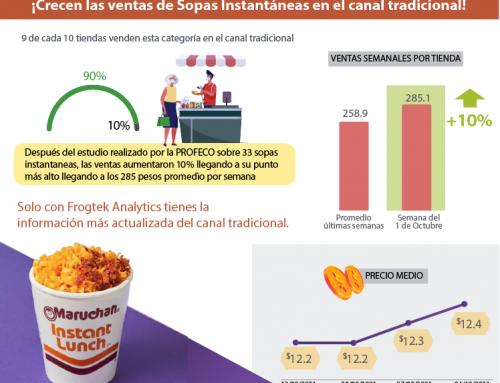 Retirada de sopas instantáneas en México por la PROFECO